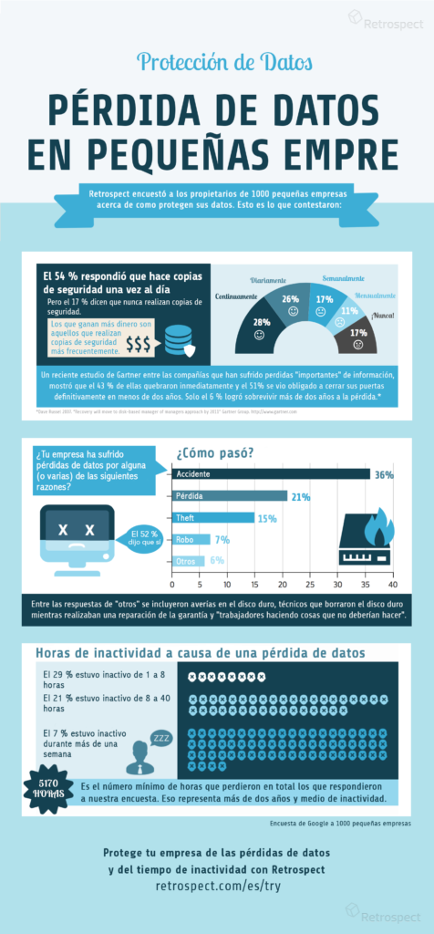 data_loss_infographic_es